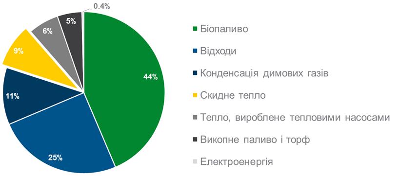 Waste heat chart UKR