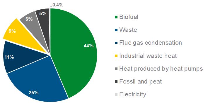 Waste heat chart